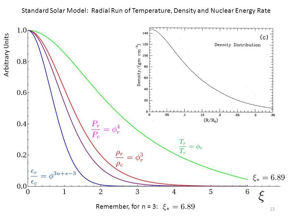 23 Arbitrary Units Temperature Density Pressure Epsilon Standard Solar Model: Radial Run of Temperature, Density and Nuclear Energy Rate Remember, for