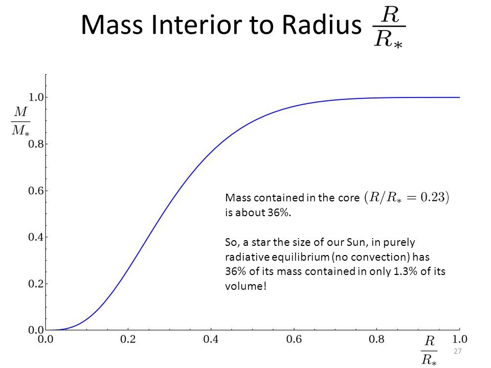 Mass Interior to Radius 27 Mass contained in the core is about 36%. So, a star the size of our Sun, in purely radiative equilibrium (no convection) ha