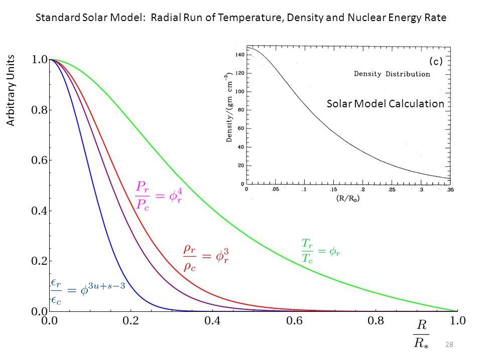 28 Arbitrary Units Temperature Density Pressure Epsilon Standard Solar Model: Radial Run of Temperature, Density and Nuclear Energy Rate Solar Model C