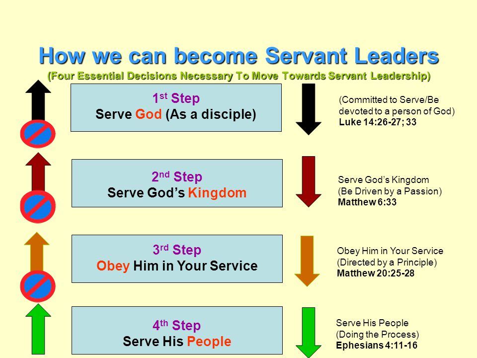 How we can become Servant Leaders (Four Essential Decisions Necessary To Move Towards Servant Leadership) 1 st Step Serve God (As a disciple) 2 nd Ste