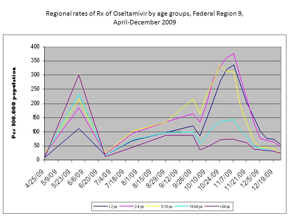 Regional rates of Rx of Oseltamivir by age groups, Federal Region 9, April-December 2009