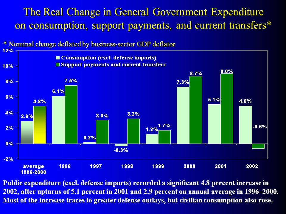 Public expenditure (excl. defense imports) recorded a significant 4.8 percent increase in 2002, after upturns of 5.1 percent in 2001 and 2.9 percent o