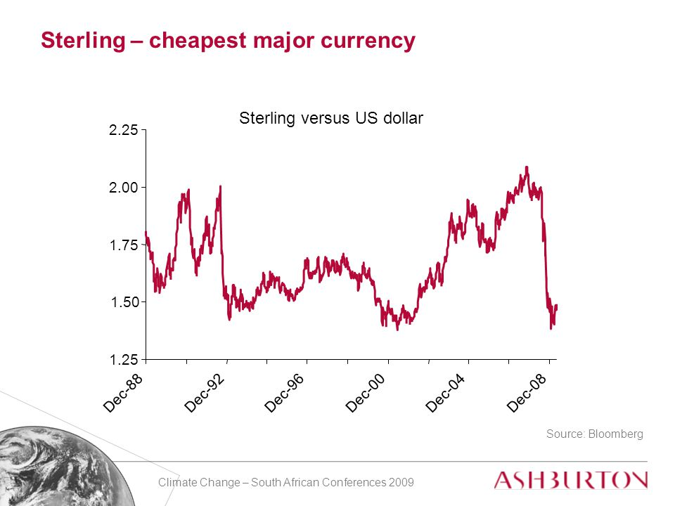 Climate Change – South African Conferences 2009 Sterling – cheapest major currency Source: Bloomberg 1.25 1.50 1.75 2.00 2.25 Dec-88Dec-92Dec-96Dec-00Dec-04Dec-08 Sterling versus US dollar