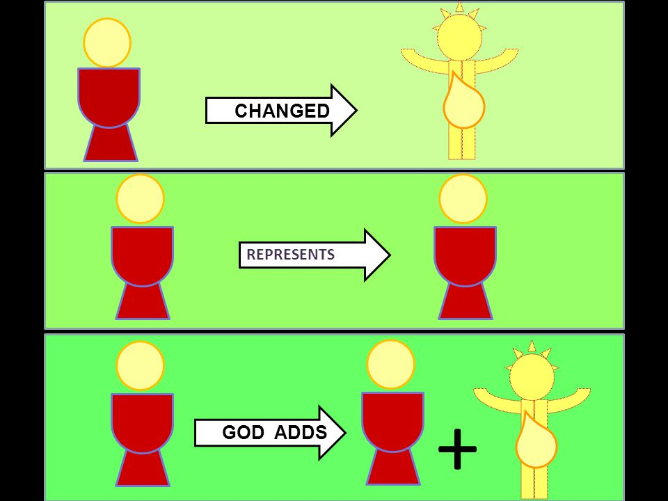 GOD ADDS CHANGED REPRESENTS +