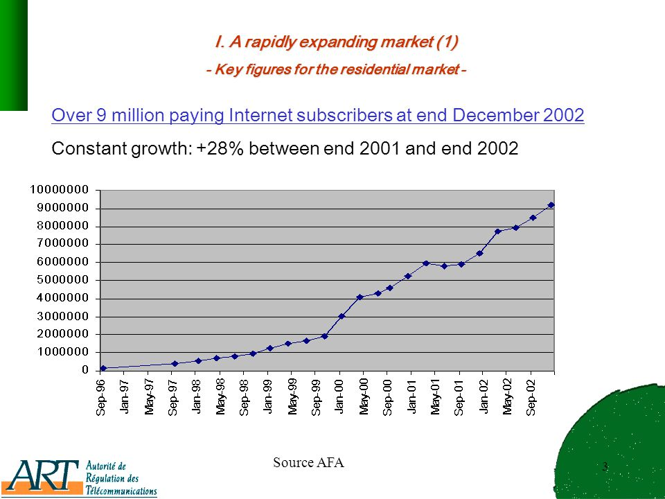 3 I. A rapidly expanding market (1) - Key figures for the residential market - Over 9 million paying Internet subscribers at end December 2002 Constan
