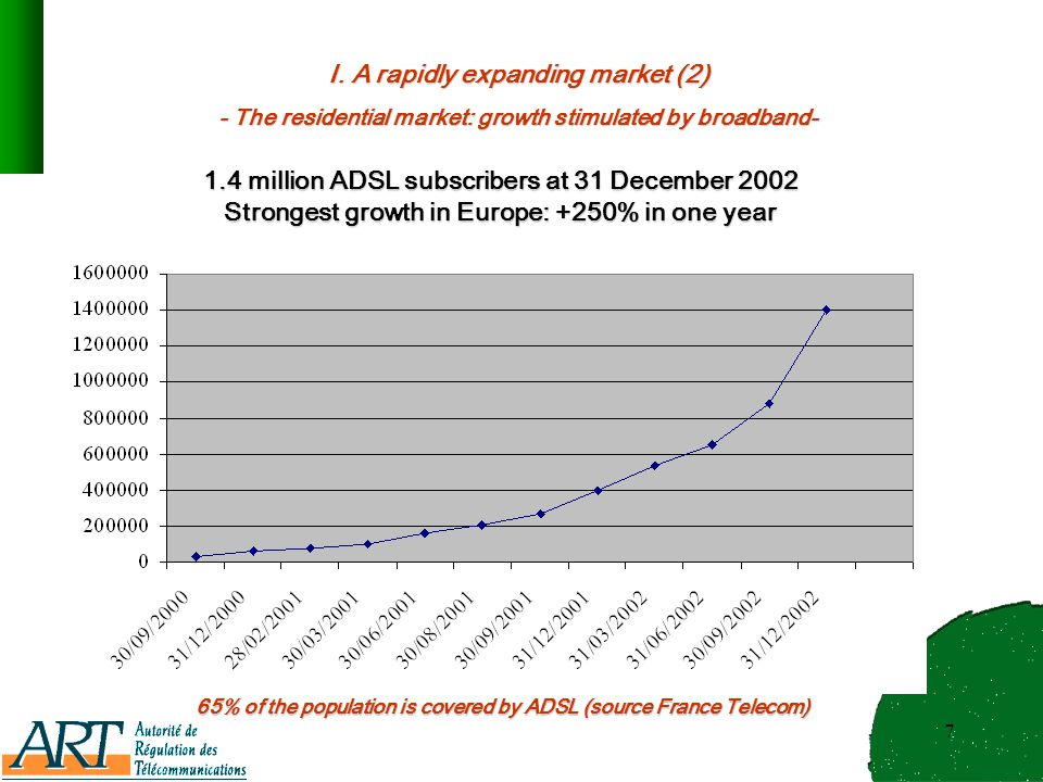 7 1.4 million ADSL subscribers at 31 December 2002 Strongest growth in Europe: +250% in one year I.