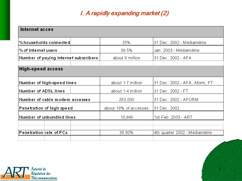 8 I. A rapidly expanding market (2)