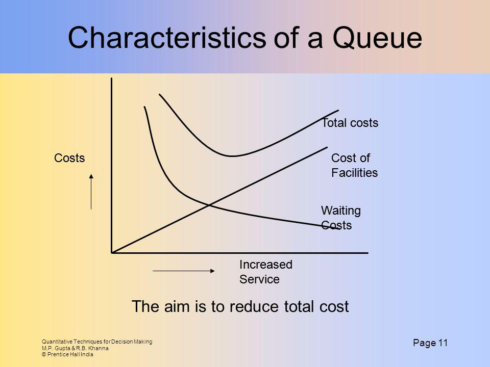 Quantitative Techniques for Decision Making M.P. Gupta & R.B. Khanna © Prentice Hall India Page 11 Characteristics of a Queue Increased Service Costs