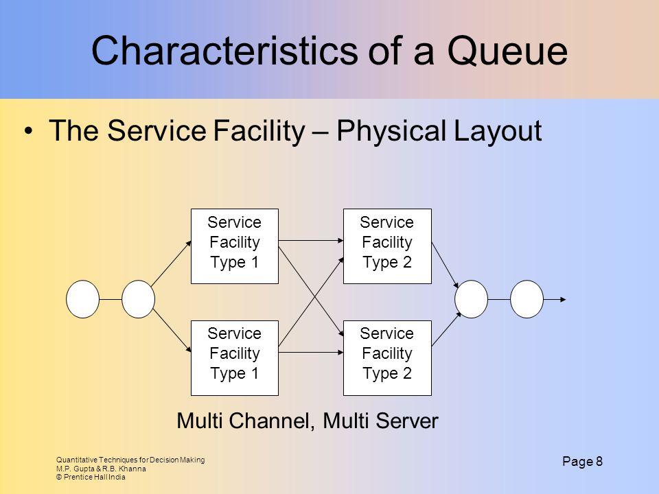 Quantitative Techniques for Decision Making M.P. Gupta & R.B. Khanna © Prentice Hall India Page 8 Characteristics of a Queue The Service Facility – Ph