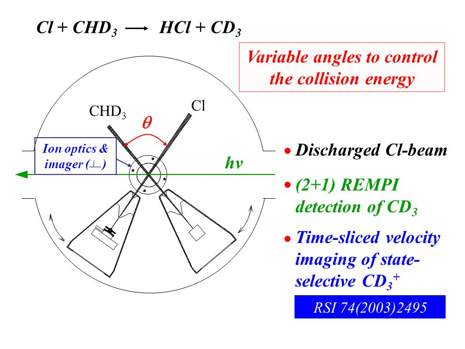 Cl CHD 3  Discharged Cl-beam Variable angles to control the collision energy  hv (2+1) REMPI detection of CD 3  Cl + CHD 3 HCl + CD 3 Time-sliced velocity imaging of state- selective CD 3 +  Ion optics & imager ( ) RSI 74(2003)2495