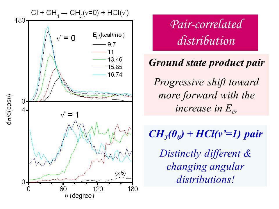 Ground state product pair Progressive shift toward more forward with the increase in E c, Pair-correlated distribution CH 3 (0 0 ) + HCl(v'=1) pair Distinctly different & changing angular distributions!