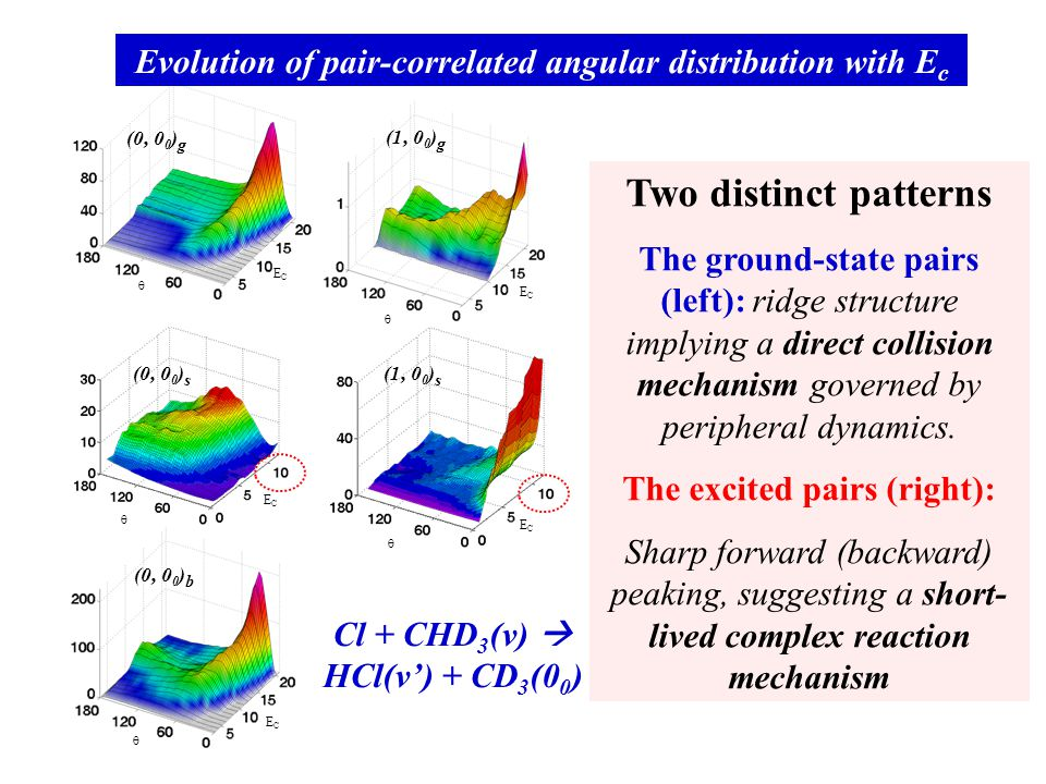 (0, 0 0 ) s  ECEC (0, 0 0 ) b  ECEC (1, 0 0 ) g  ECEC (0, 0 0 ) g  ECEC (1, 0 0 ) s  ECEC Evolution of pair-correlated angular distribution with E c Two distinct patterns The ground-state pairs (left): ridge structure implying a direct collision mechanism governed by peripheral dynamics.