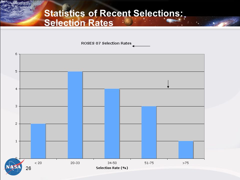 26 Statistics of Recent Selections: Selection Rates