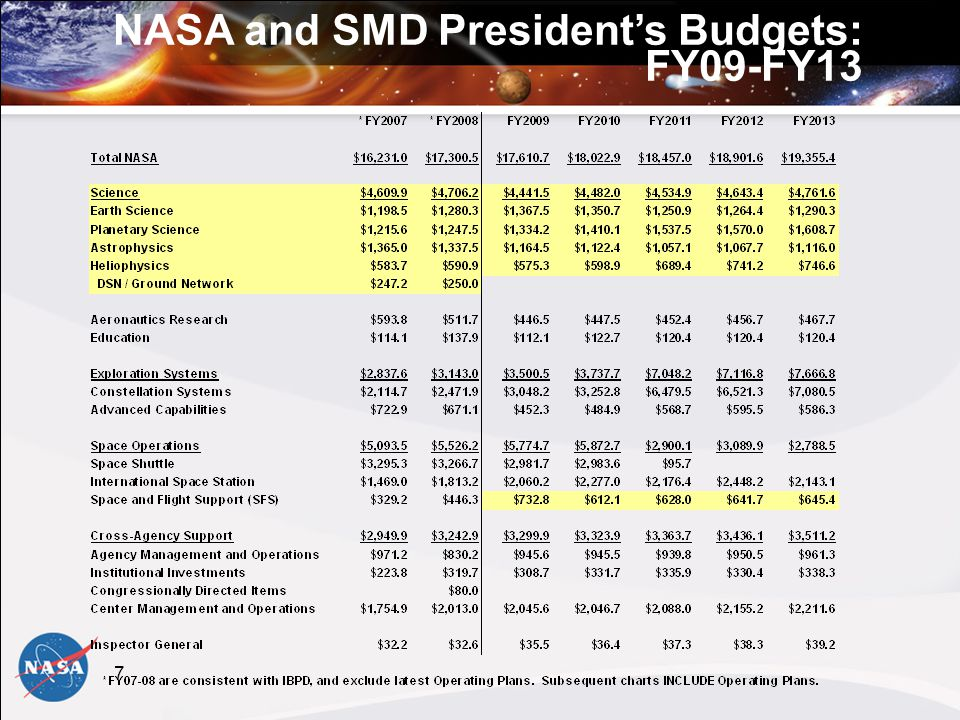 8 SMD Budget by Science Theme