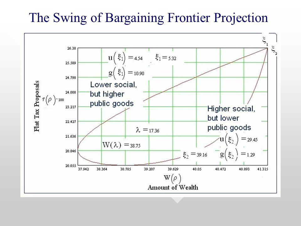 The Swing of Bargaining Frontier Projection 11 11 11 22 22 22