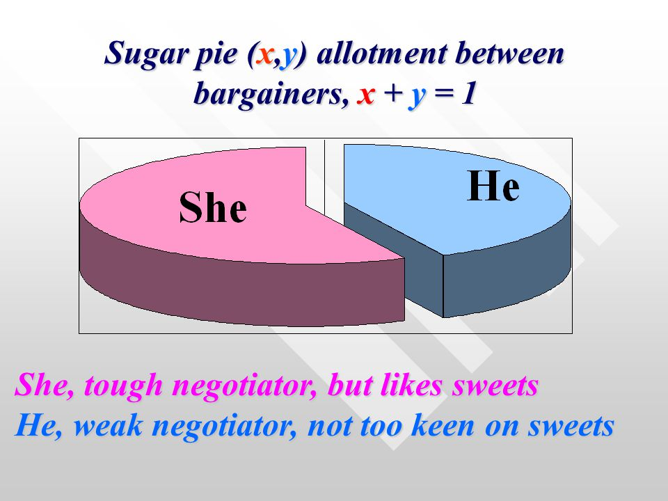 Sugar pie (x,y) allotment between bargainers, x + y = 1 She, tough negotiator, but likes sweets He, weak negotiator, not too keen on sweets He, weak negotiator, not too keen on sweets