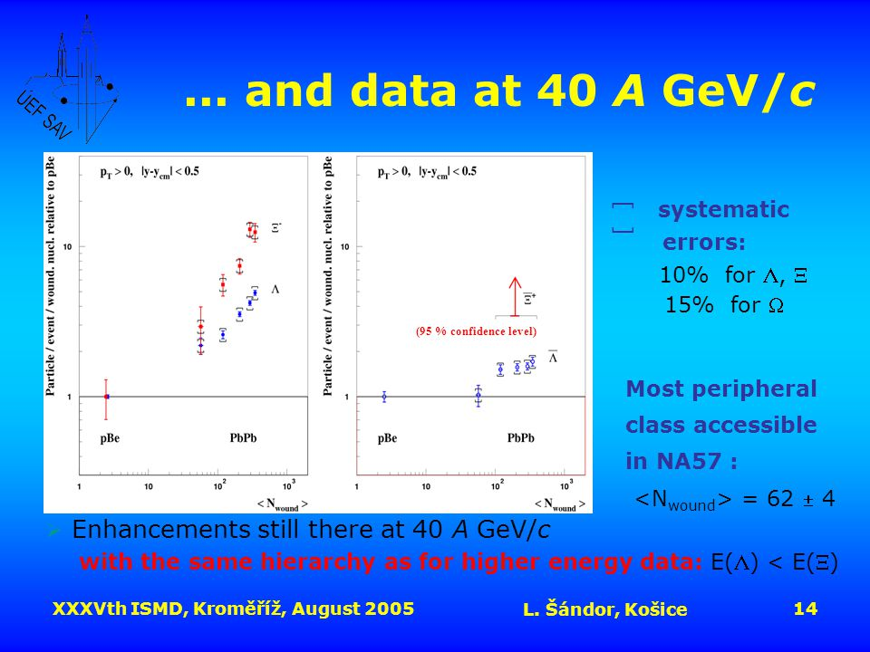 XXXVth ISMD, Kroměříž, August 2005 L. Šándor, Košice 14... and data at 40 A GeV/c systematic errors: 10% for ,  15% for  Most peripheral class acce