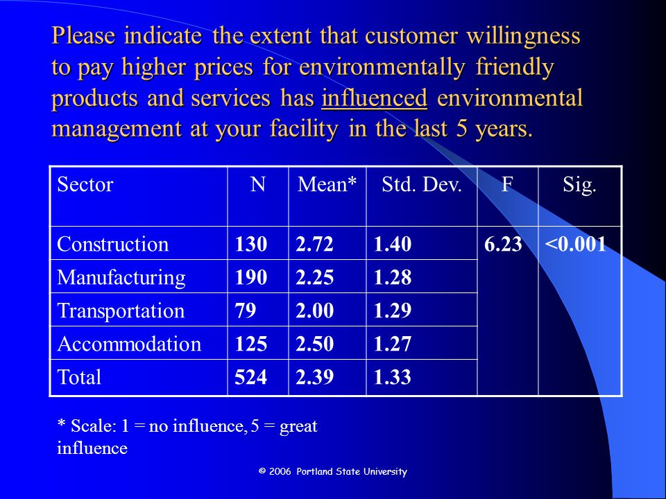© 2006 Portland State University Please indicate the extent that customer willingness to pay higher prices for environmentally friendly products and services has influenced environmental management at your facility in the last 5 years.