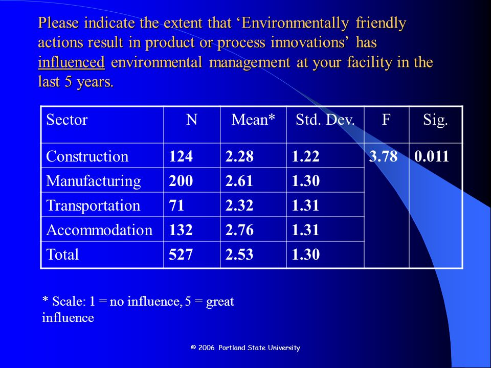 © 2006 Portland State University Please indicate the extent that 'Environmentally friendly actions result in product or process innovations' has influenced environmental management at your facility in the last 5 years.