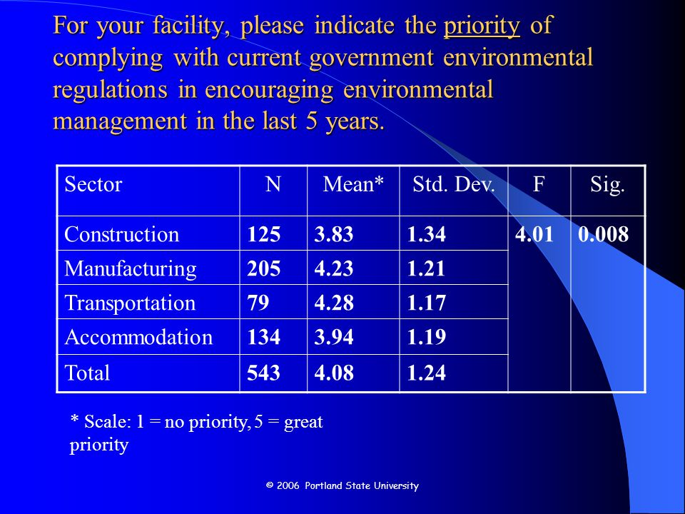 © 2006 Portland State University For your facility, please indicate the priority of being better prepared for meeting anticipated environmental regulations in encouraging environmental management in the last 5 years.