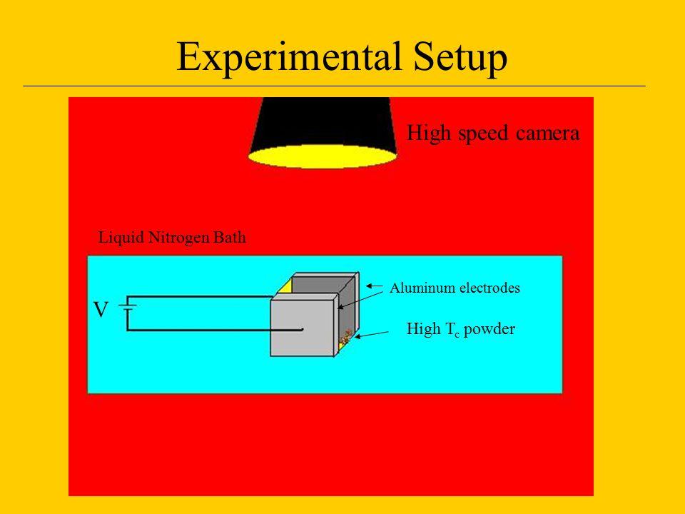 Experimental Setup V High T c powder Aluminum electrodes Liquid Nitrogen Bath High speed camera