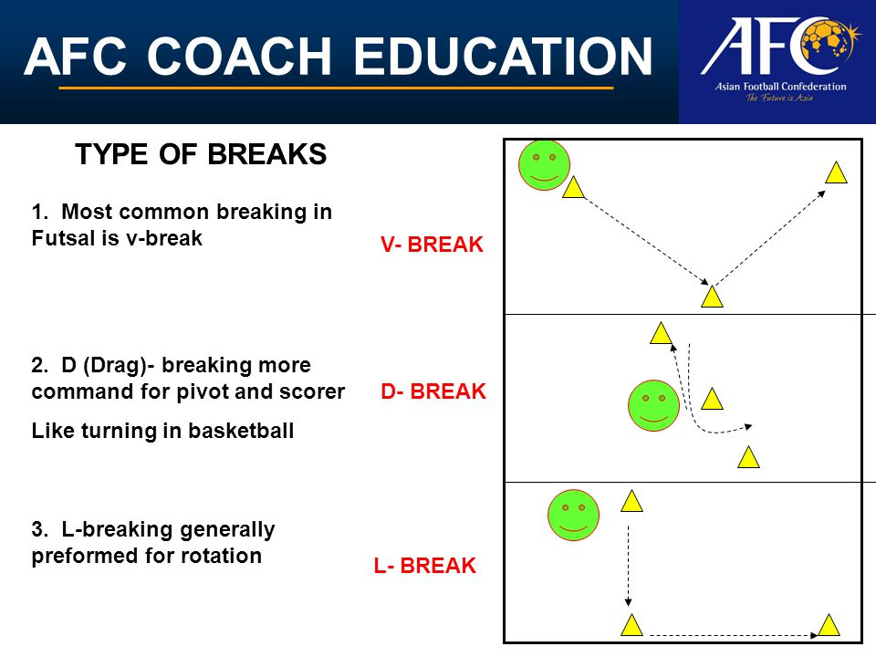 AFC COACH EDUCATION L- BREAK V- BREAK D- BREAK 1. Most common breaking in Futsal is v-break 2.