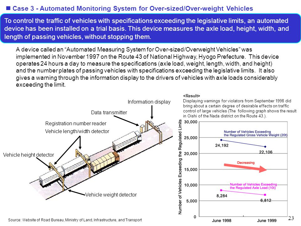 23 To control the traffic of vehicles with specifications exceeding the legislative limits, an automated device has been installed on a trial basis.