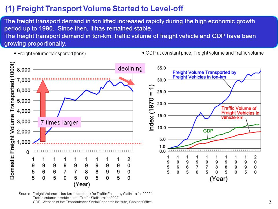 4 (2) Decrease in Freight Transport Volume: Economic Stagnation and Expansion of Service Industry Due to the expansion of the service industry and the slow growth of the economy, freight volume per GDP has been decreasing since 1970.