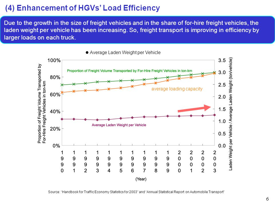 6 (4) Enhancement of HGVs' Load Efficiency Due to the growth in the size of freight vehicles and in the share of for-hire freight vehicles, the laden weight per vehicle has been increasing.