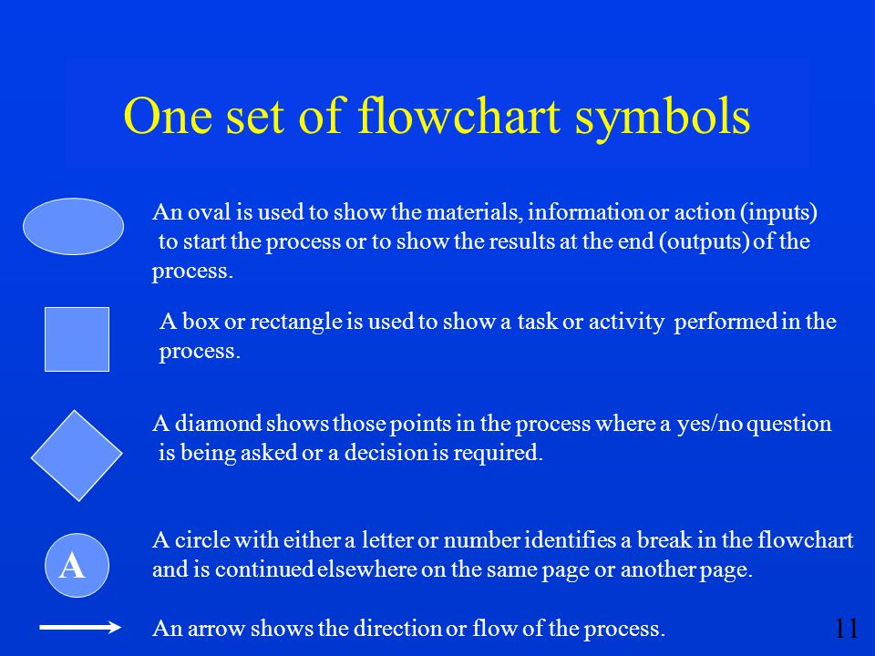 11 One set of flowchart symbols An oval is used to show the materials, information or action (inputs) to start the process or to show the results at t