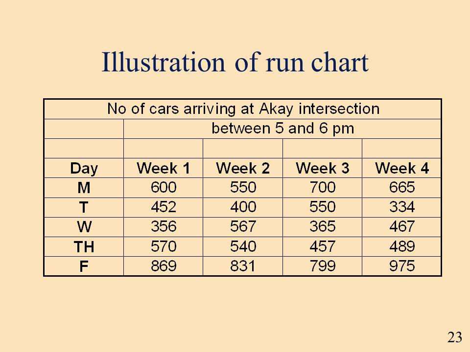 23 Illustration of run chart