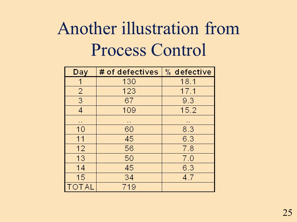25 Another illustration from Process Control