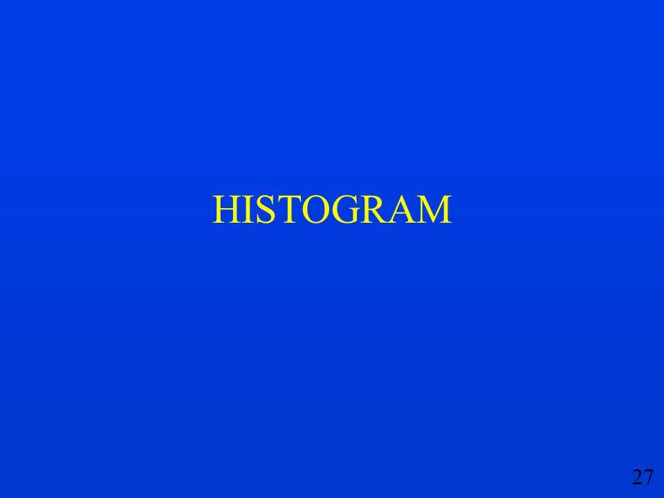 27 HISTOGRAM