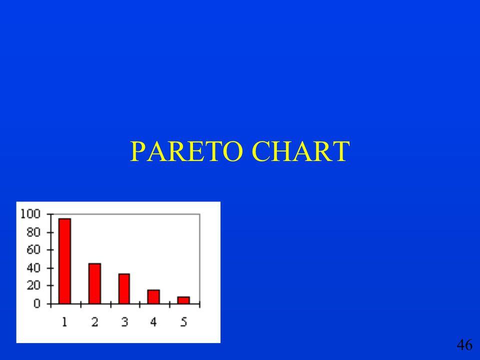46 PARETO CHART