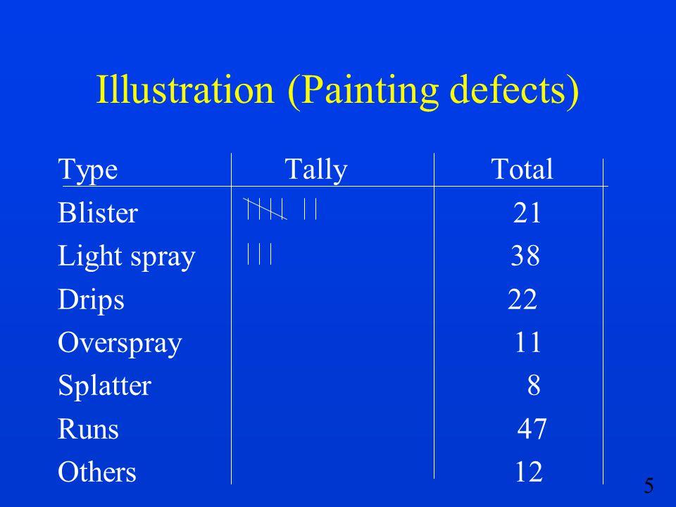 5 Illustration (Painting defects) Type Tally Total Blister 21 Light spray 38 Drips 22 Overspray 11 Splatter 8 Runs 47 Others 12