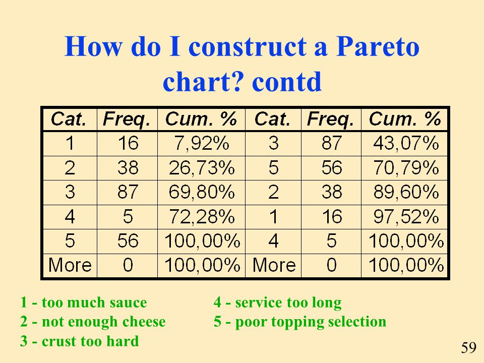 59 How do I construct a Pareto chart? contd 1 - too much sauce 2 - not enough cheese 3 - crust too hard 4 - service too long 5 - poor topping selectio
