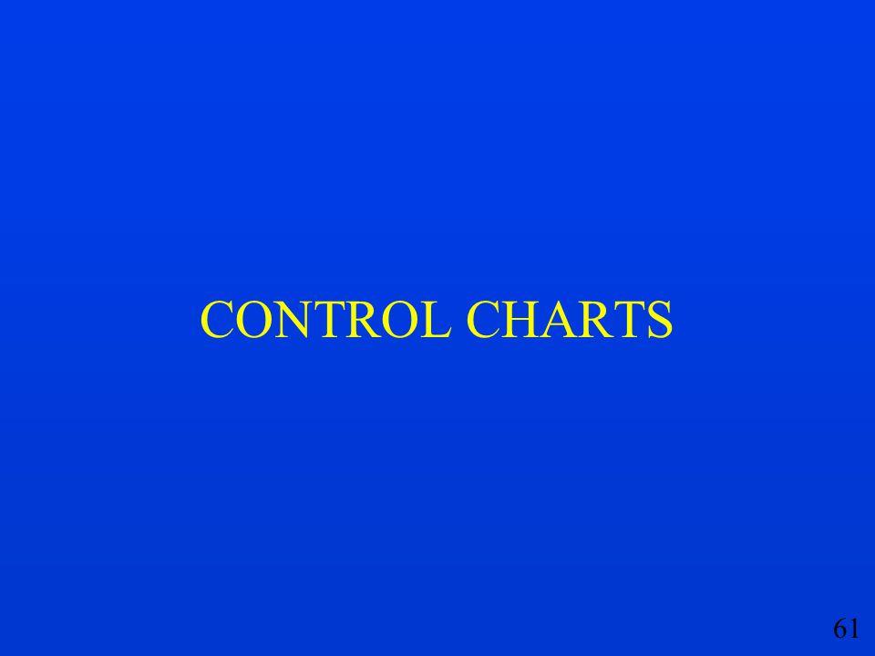 61 CONTROL CHARTS