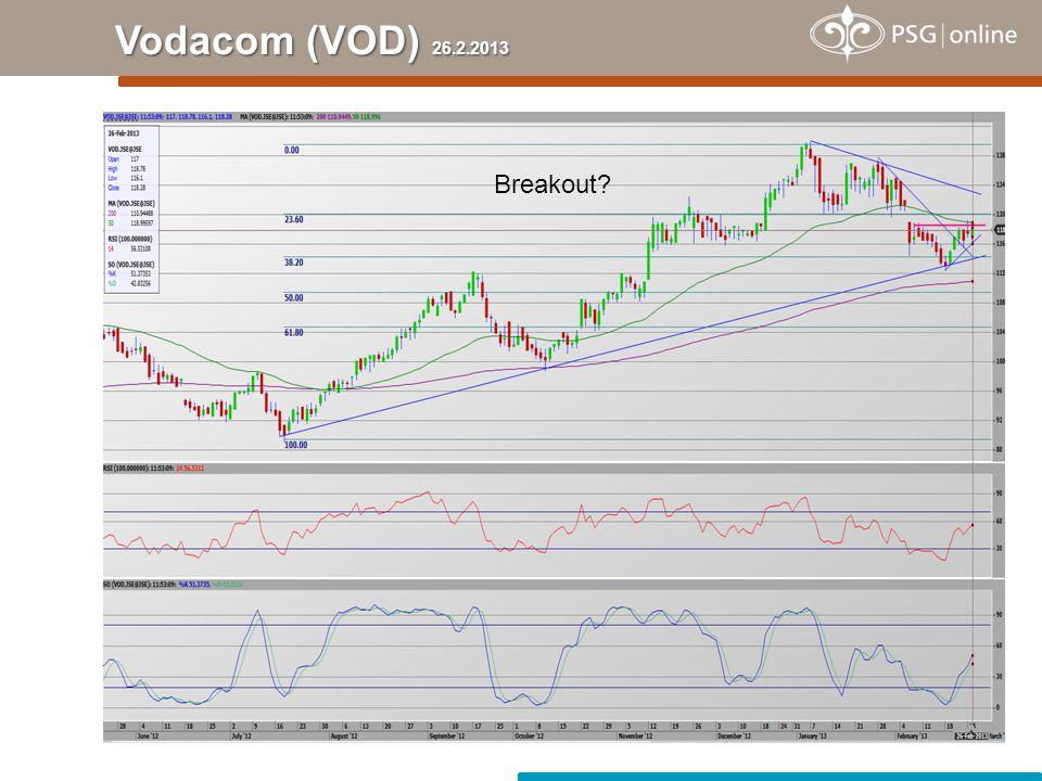Vodacom (VOD) 26.2.2013 Breakout