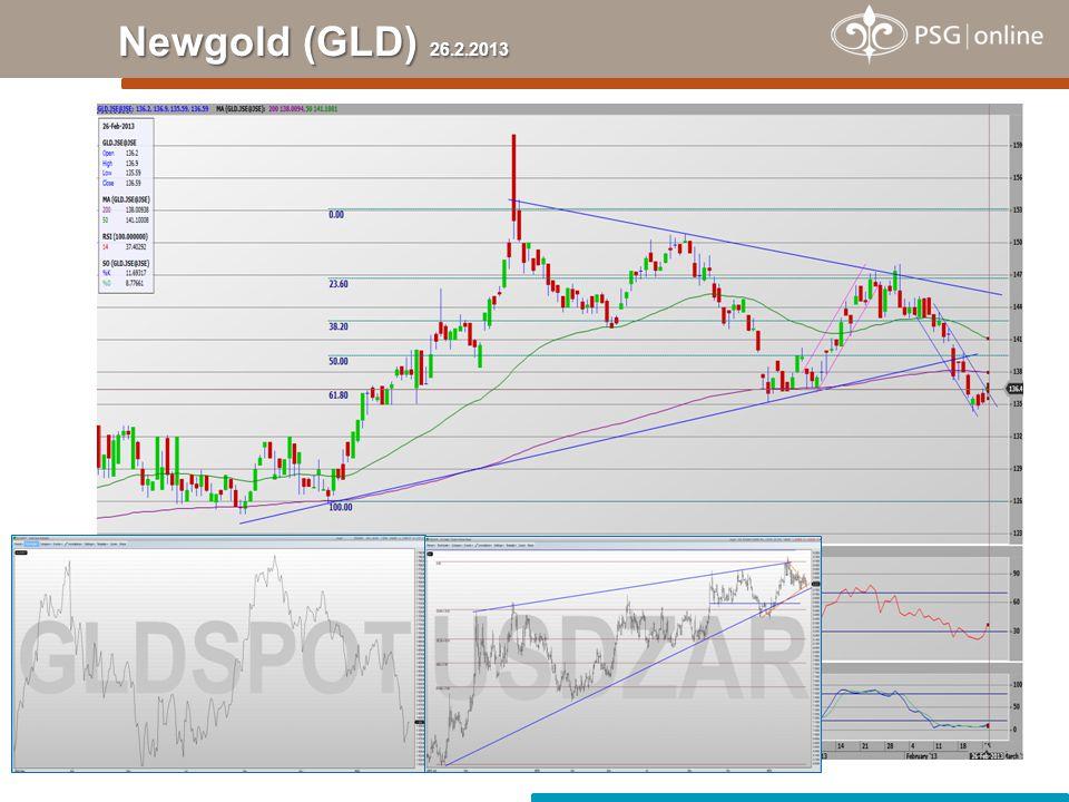 Newgold (GLD) 26.2.2013