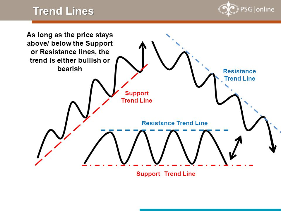 Support Trend Line Resistance Trend Line Support Trend Line Resistance Trend Line As long as the price stays above/ below the Support or Resistance lines, the trend is either bullish or bearish Trend Lines