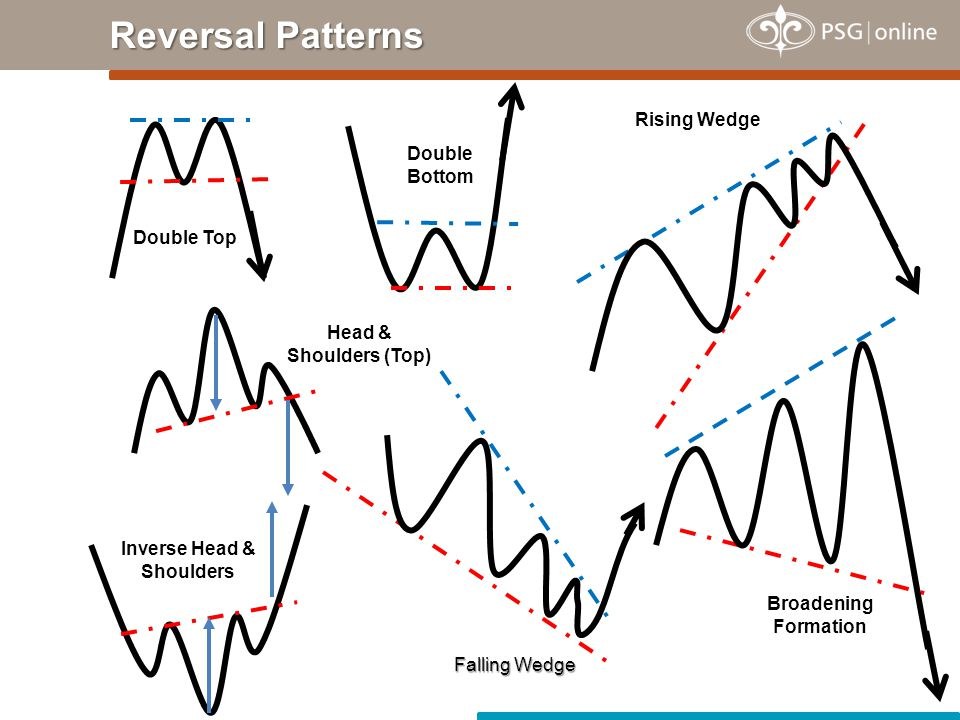 Double Top Double Bottom Head & Shoulders (Top) Inverse Head & Shoulders Falling Wedge Rising Wedge Broadening Formation Reversal Patterns