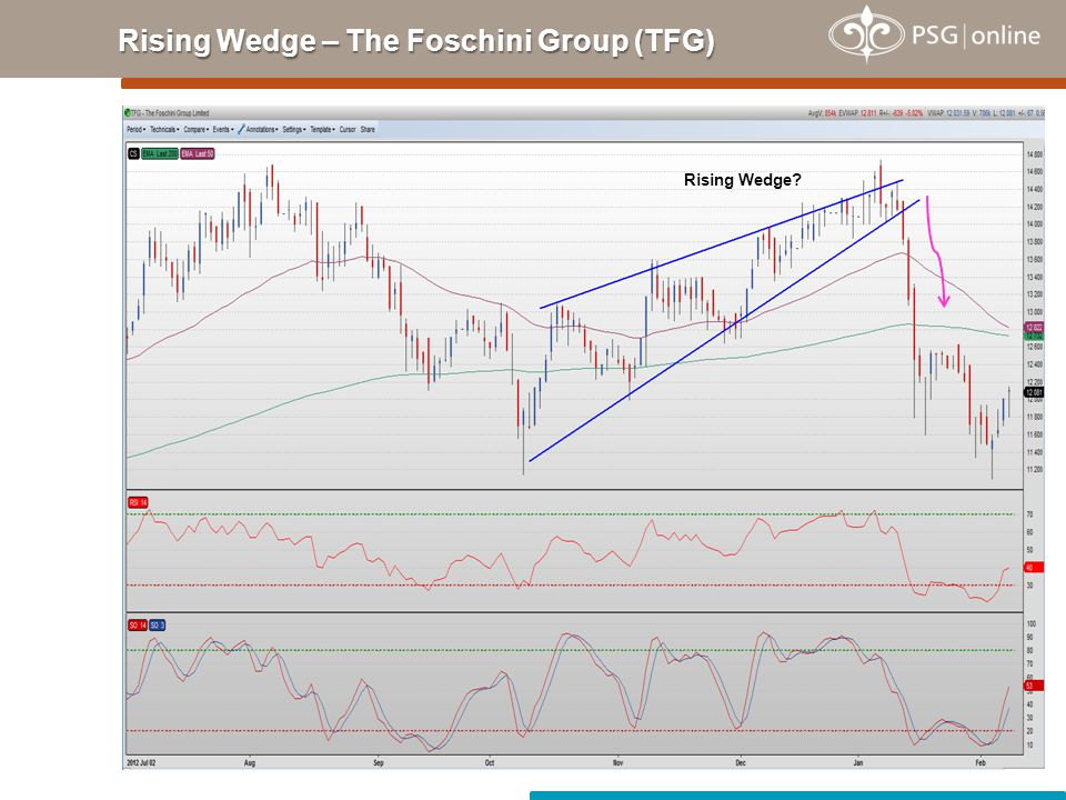 Rising Wedge – The Foschini Group (TFG) Rising Wedge?
