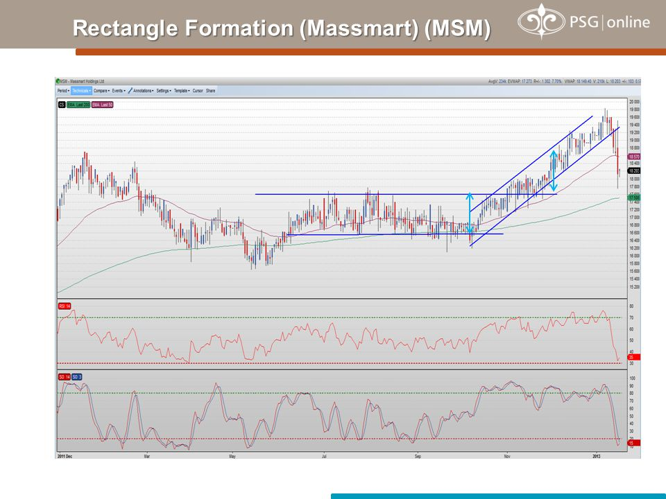 Rectangle Formation (Massmart) (MSM)