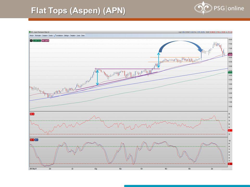 Flat Tops (Aspen) (APN)