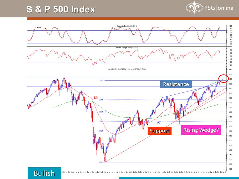 S & P 500 Index Bullish Support Resistance Rising Wedge?