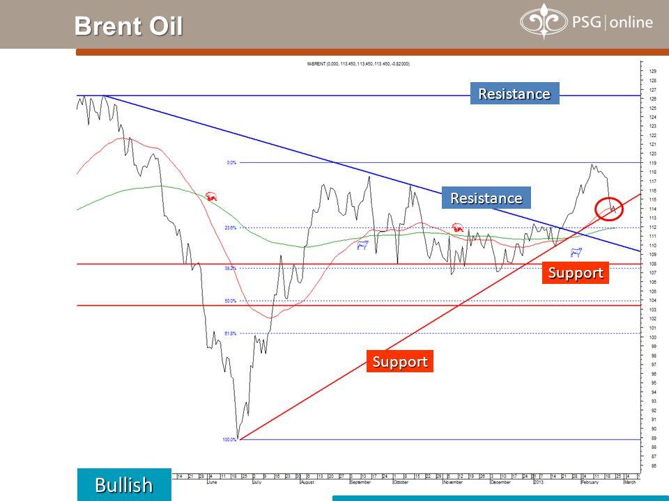 Brent Oil Bullish Resistance Support Resistance Support