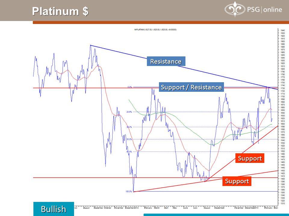Platinum $ Bullish Support Resistance Support / Resistance Support