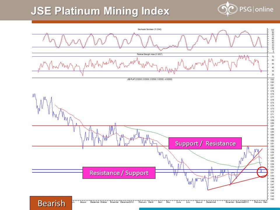 JSE Platinum Mining Index Bearish Bearish Support / Resistance Support / Resistance Resistance / Support