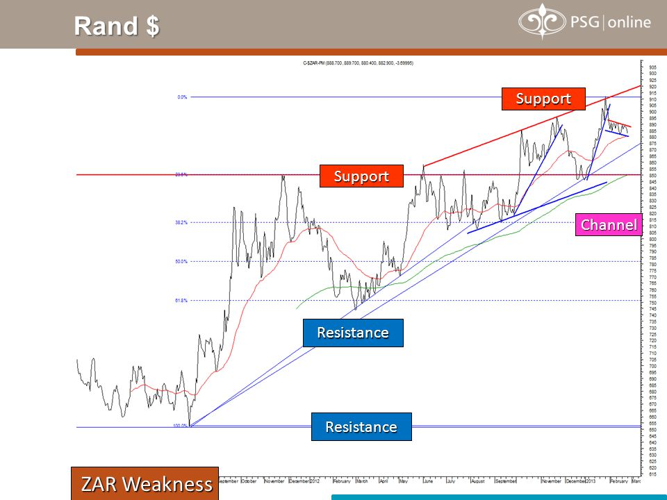 Rand $ Resistance Channel Support ZAR Weakness ZAR Weakness Resistance Support