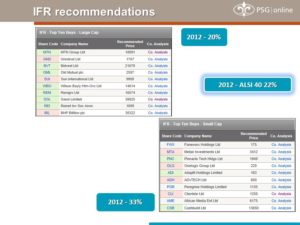 IFR recommendations 2012 - 33% 2012 - 20% 2012 - ALSI 40 22%